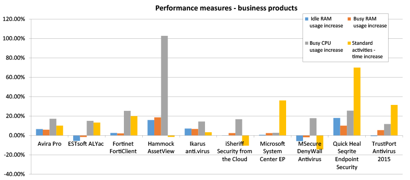 performance-chart-business-Apr16.jpg