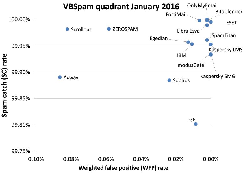 VBSpam-quadrant-Jan16.jpg