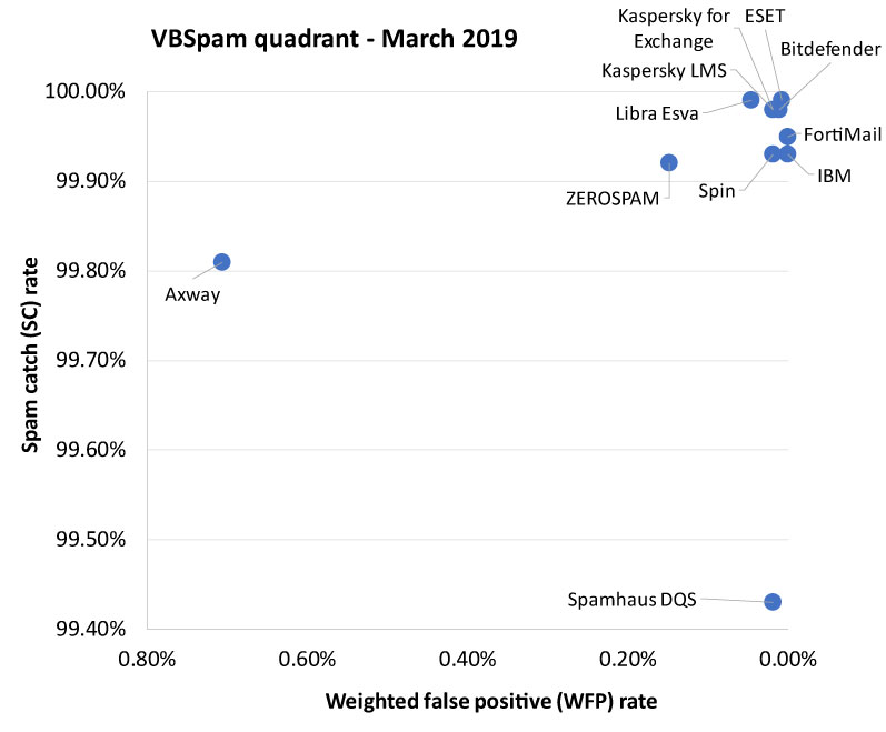 VBSpam-quadrant-March2019-4.jpg