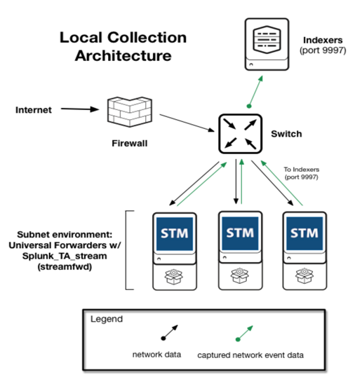 Virus Bulletin :: VB2016 paper: Building a local passive DNS