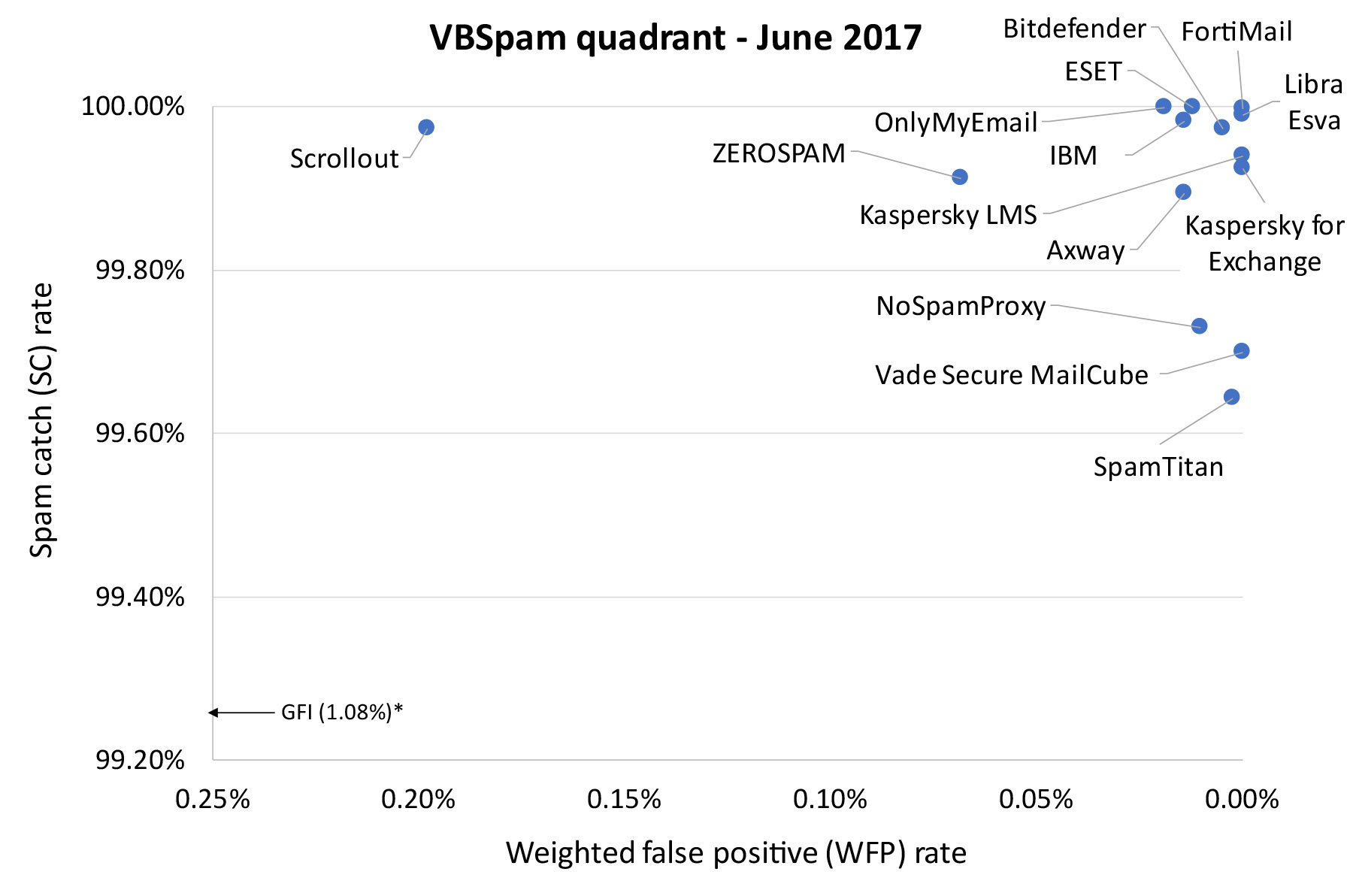 Virus Bulletin :: VBSpam Comparative Review