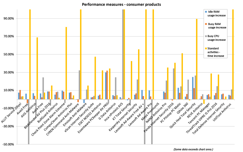 performance-chart-cnsumer-Apr16.jpg