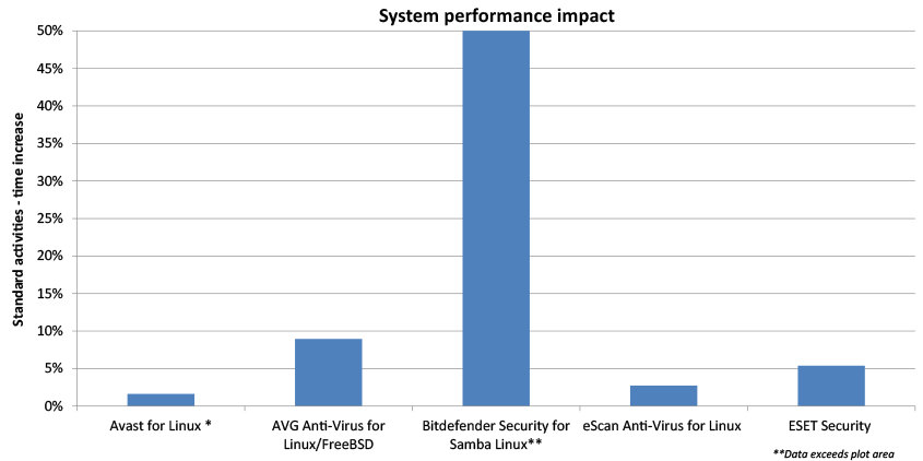 Virus Bulletin :: VB100 Comparative Review on SUSE Linux Enterprise