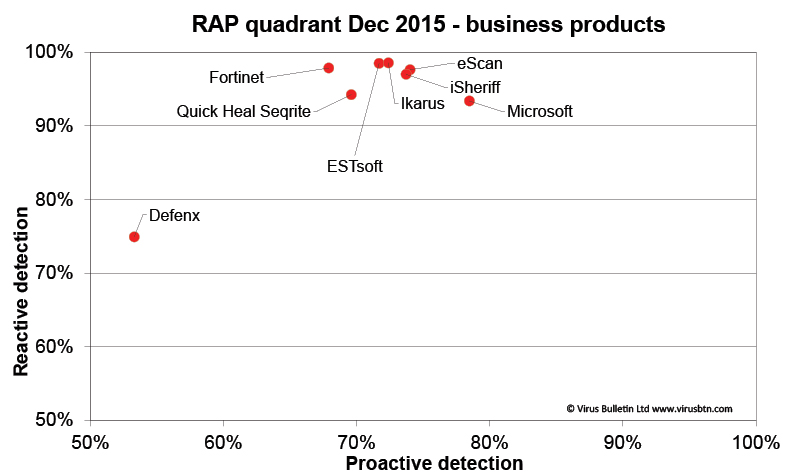 RAP-chart-business-1215.jpg