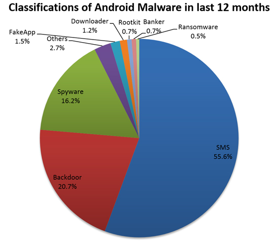 Virus Bulletin :: VB2015 paper: Will Android Trojans, Worms