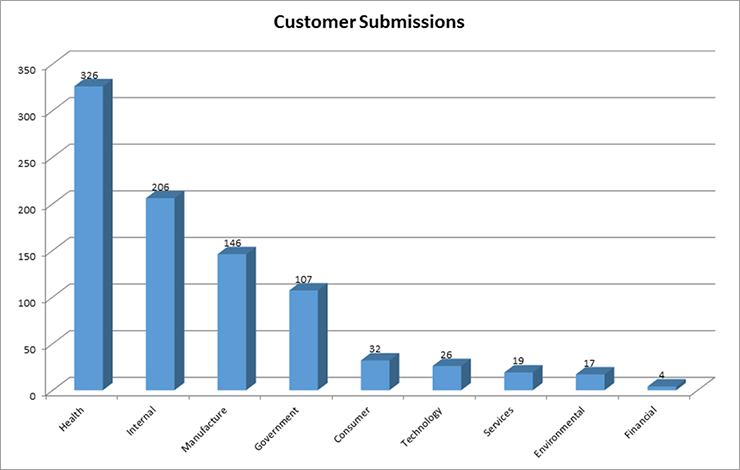 Fig1_customersubmissions.jpg