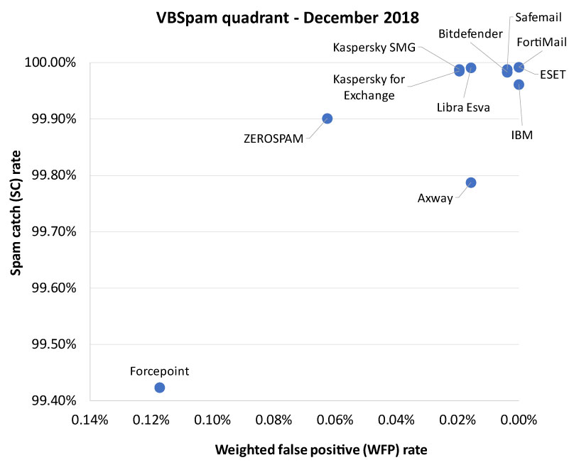 VBSpam-quadrant-Dec18.jpg