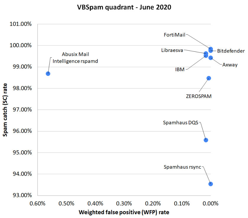 VBSpam-quadrant-June2020.jpg