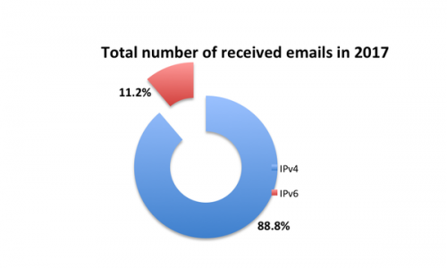Emails received over IPv4 and IPv6