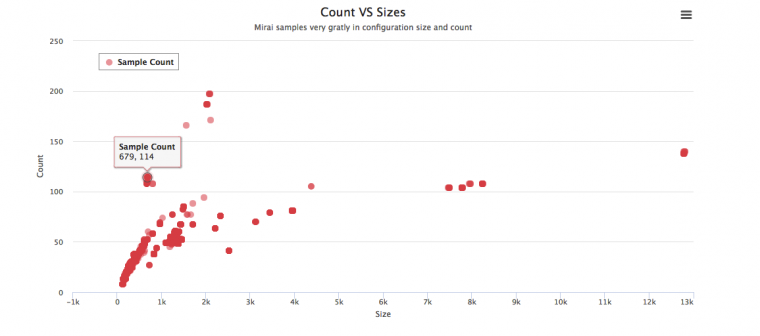 Figure_14_clustering.samples.based.on.configuration.count.and.size.png