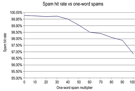 Spam hit rate vs one-word spams.
