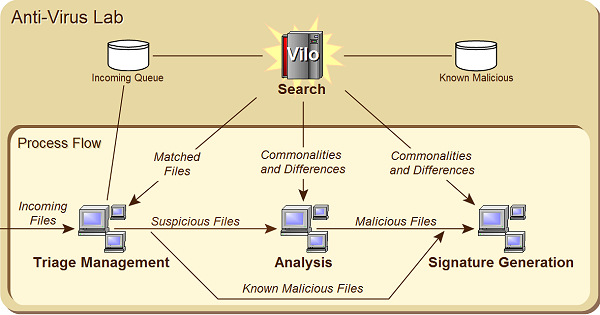 Vilo architecture and process flow diagram.