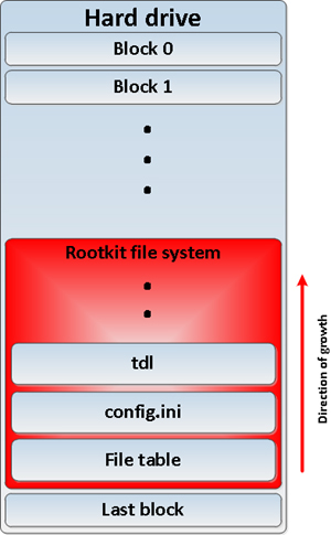 Rootkit file system layout.