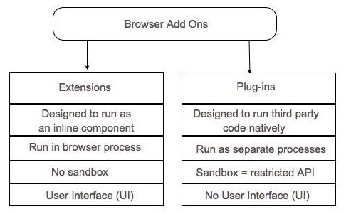 Generic browser extensibility model.