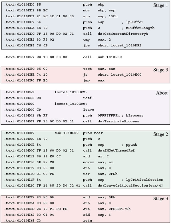 Three different stages were identified in the structure of the top level anti-emulation layer of Trojan.WinWebSec.Gen.