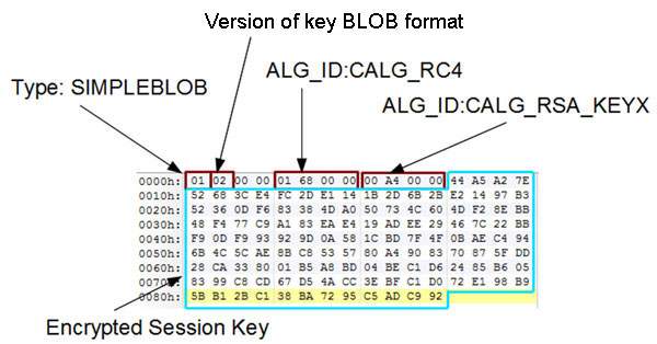 BLOBHEADER and encrypted session key.