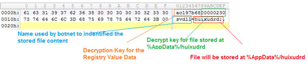 Registry data reveals information after decryption (XOR with DWORD key).