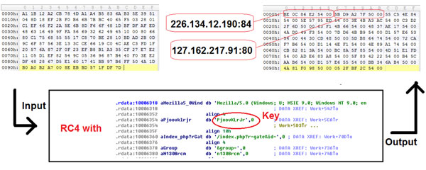 IP pool decryption method.