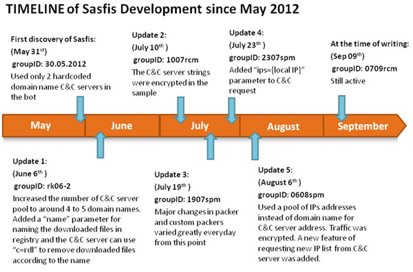 Timeline of Sasfis development since May 2012.