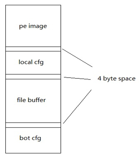 Layout of injected data.