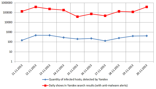 Hosts infected by Effusion and their appearance in Yandex search results (with alerts).