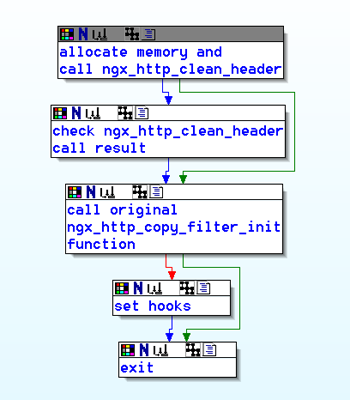 Overview of the hooking of the ngx_http_copy_filter_init function.