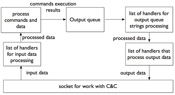 Workflow of data received from the C&C server.