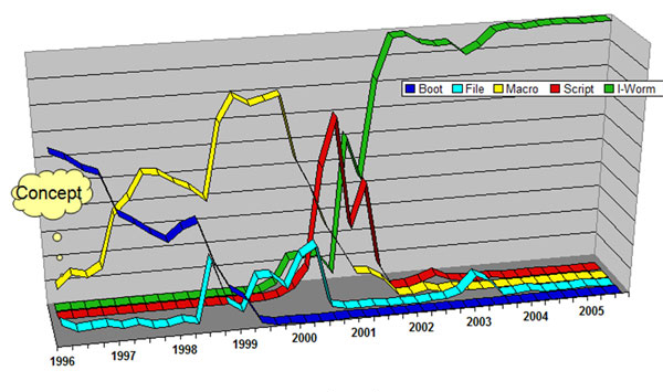 Virus prevalence by type.