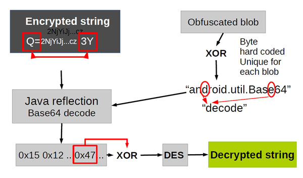 String encryption process used in APK Protect-ed malware.