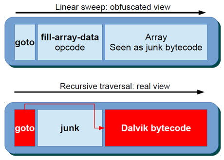 Bytecode is hidden in the array of fill-array-data and invisible to Dalvik disassemblers, which use linear sweep.