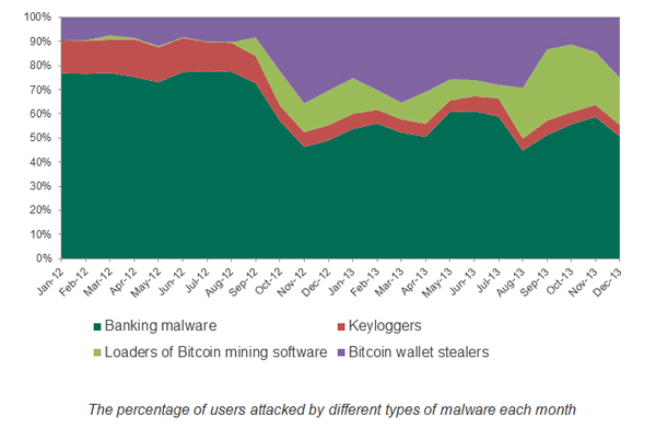The percentage of users attacked by different types of malware each month