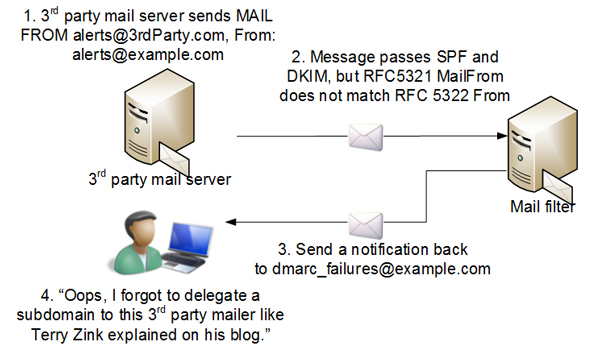 Using DMARC to inventory all third-party emailers .