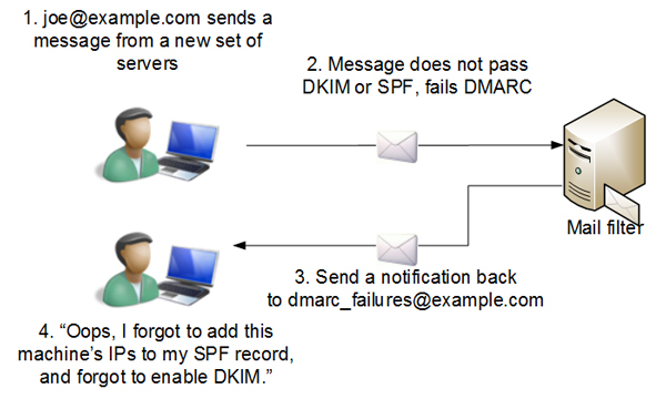 Using DMARC to detect a misconfiguration