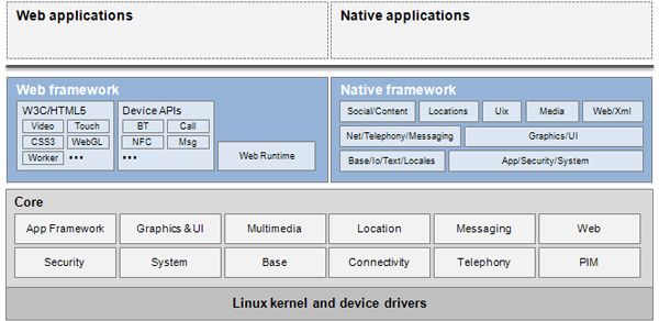 Tizen uses a layered environment built upon a foundation of the Linux kernel .