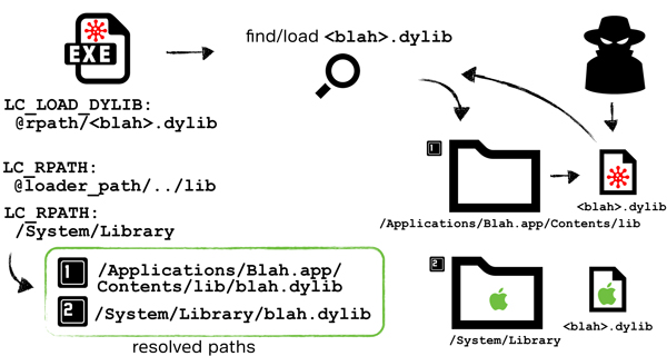 Hijacking an application via a malicious '@rpath' dylib.