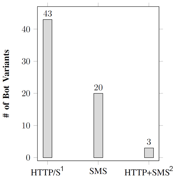 C&C channels used by different bot variants. (1Variants using HTTP or HTTPS; 2Variants using both HTTP and SMS as C&C channels.)