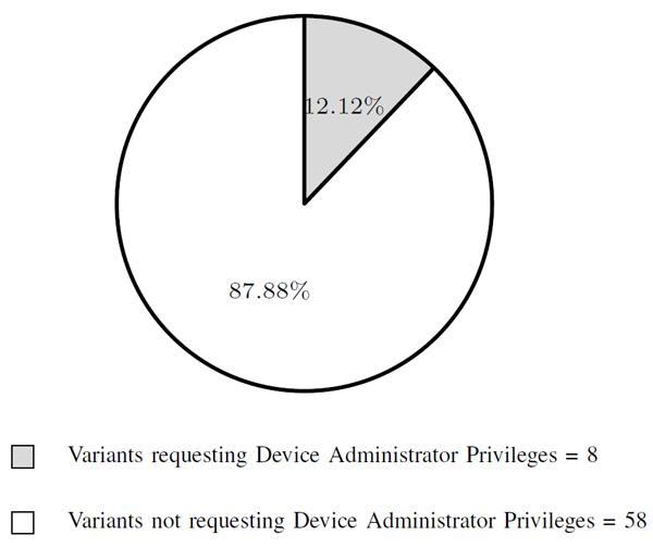 Percentage of variants requesting device administrator privileges.
