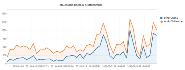 Distribution of malicious domains for Q2 2015 with no-ip.*/ddns.net and other second-level domains (2LDs).