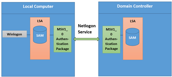 MSV1_0 authentication package.